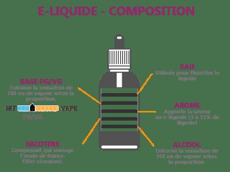 COMPO ELIQUIDE - Comment choisir son eliquide pour cigarette electronique