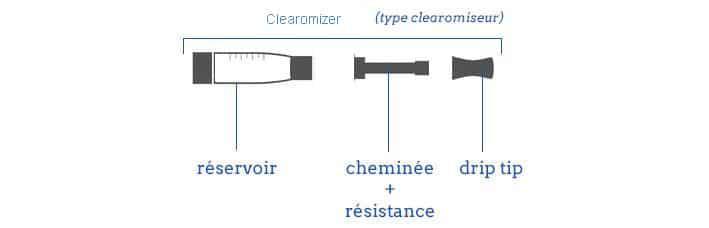 clearomiseur ecigarette - Choisir son clearomiseur pour cigarette électronique